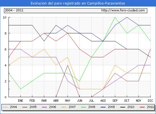 Evolucion  de los datos de parados para el Municipio de CAMPILLOS-PARAVIENTOS hasta OCTUBRE del 2011.