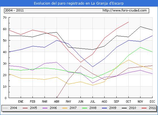 Evolucion  de los datos de parados para el Municipio de LA GRANJA D'ESCARP hasta OCTUBRE del 2011.