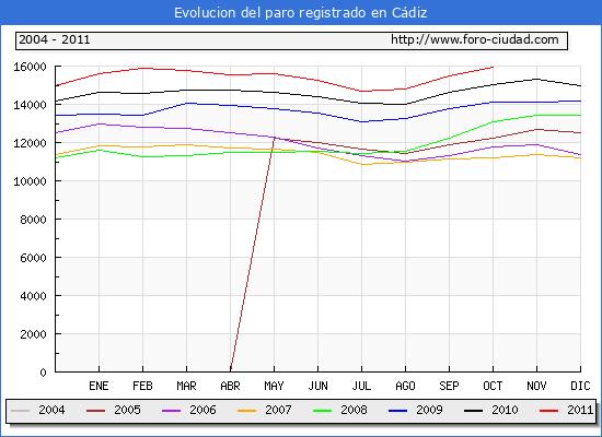 Evolucion  de los datos de parados para el Municipio de CADIZ hasta OCTUBRE del 2011.