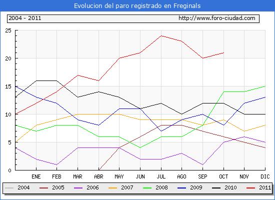 Evolucion  de los datos de parados para el Municipio de FREGINALS hasta OCTUBRE del 2011.
