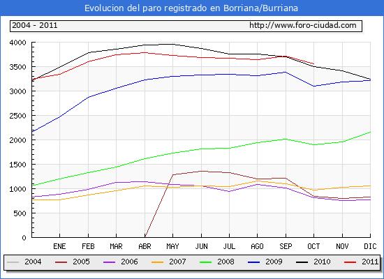 Evolucion  de los datos de parados para el Municipio de BURRIANA hasta OCTUBRE del 2011.