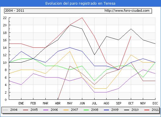 Evolucion  de los datos de parados para el Municipio de TERESA hasta OCTUBRE del 2011.
