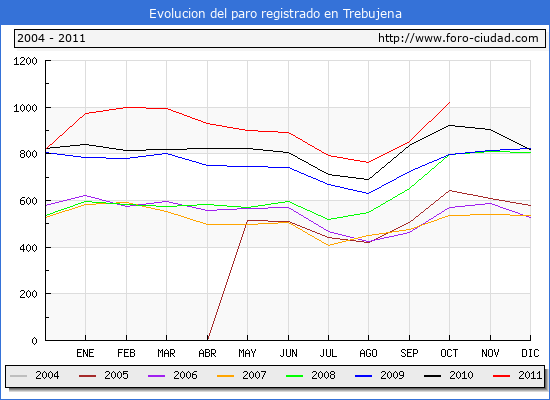 Evolucion  de los datos de parados para el Municipio de TREBUJENA hasta OCTUBRE del 2011.