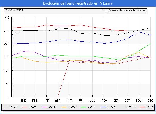Evolucion  de los datos de parados para el Municipio de A LAMA hasta OCTUBRE del 2011.