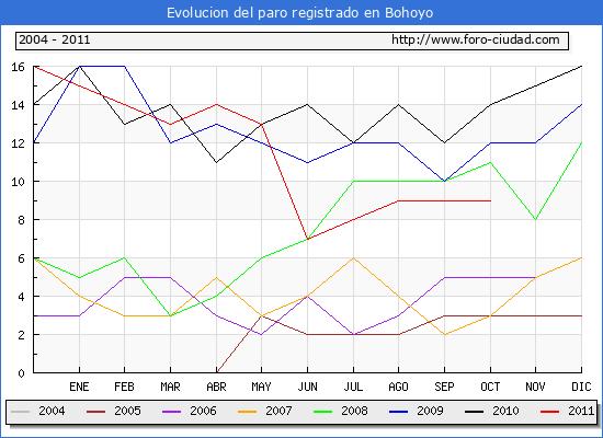 Evolucion  de los datos de parados para el Municipio de Bohoyo hasta Octubre del 2011.