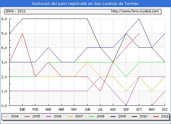 Evolucion  de los datos de parados para el Municipio de SAN LORENZO DE TORMES hasta OCTUBRE del 2011.