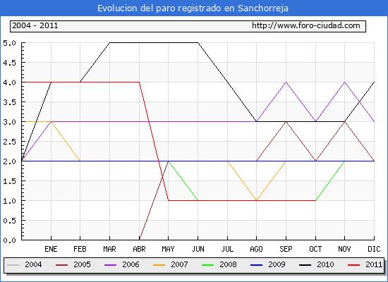 Evolucion  de los datos de parados para el Municipio de SANCHORREJA hasta OCTUBRE del 2011.