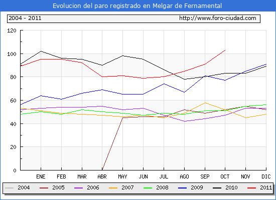 Evolucion  de los datos de parados para el Municipio de MELGAR DE FERNAMENTAL hasta OCTUBRE del 2011.