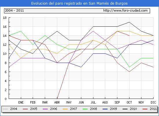 Evolucion  de los datos de parados para el Municipio de SAN MAMES DE BURGOS hasta OCTUBRE del 2011.
