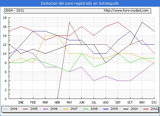 Evolucion  de los datos de parados para el Municipio de SOTRESGUDO hasta OCTUBRE del 2011.