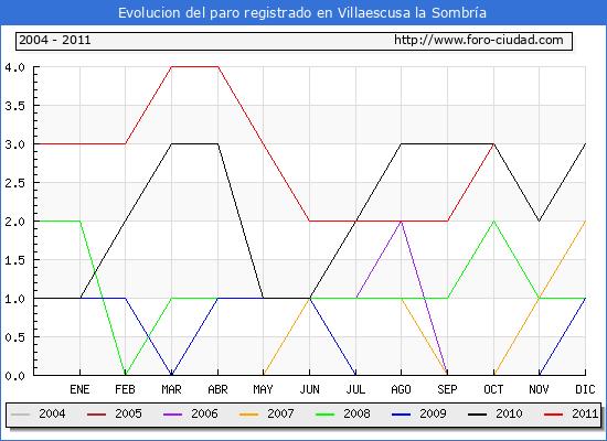 Evolucion  de los datos de parados para el Municipio de VILLAESCUSA LA SOMBRIA hasta OCTUBRE del 2011.