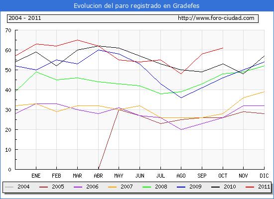 Evolucion  de los datos de parados para el Municipio de GRADEFES hasta OCTUBRE del 2011.