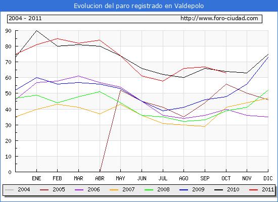 Evolucion  de los datos de parados para el Municipio de VALDEPOLO hasta OCTUBRE del 2011.