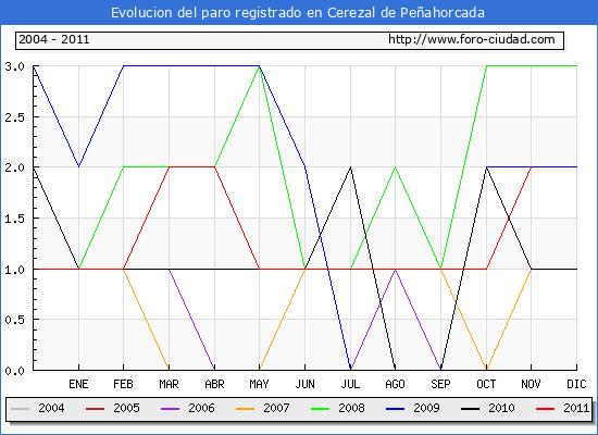 Evolucion  de los datos de parados para el Municipio de CEREZAL DE PE�AHORCADA hasta NOVIEMBRE del 2011.