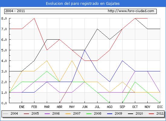 Evolucion  de los datos de parados para el Municipio de GAJATES hasta NOVIEMBRE del 2011.