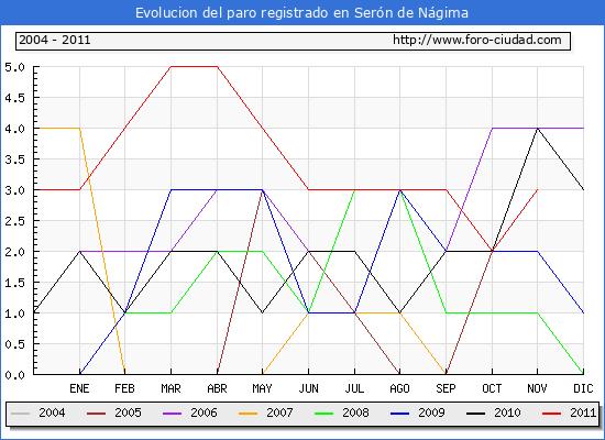 Evolucion  de los datos de parados para el Municipio de SERON DE NAGIMA hasta NOVIEMBRE del 2011.