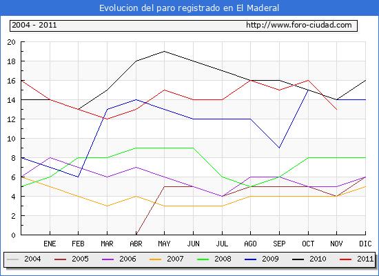 Evolucion  de los datos de parados para el Municipio de EL MADERAL hasta NOVIEMBRE del 2011.