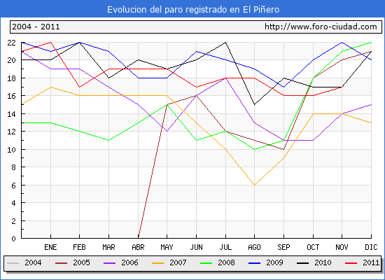 Evolucion  de los datos de parados para el Municipio de EL PI�ERO hasta NOVIEMBRE del 2011.