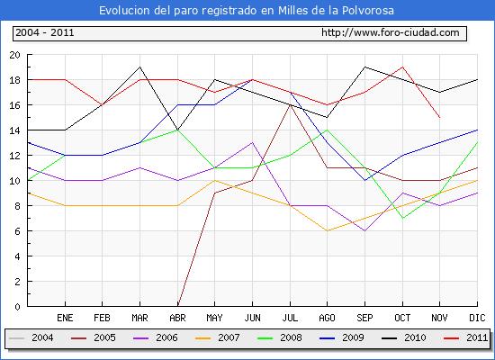 Evolucion  de los datos de parados para el Municipio de MILLES DE LA POLVOROSA hasta NOVIEMBRE del 2011.