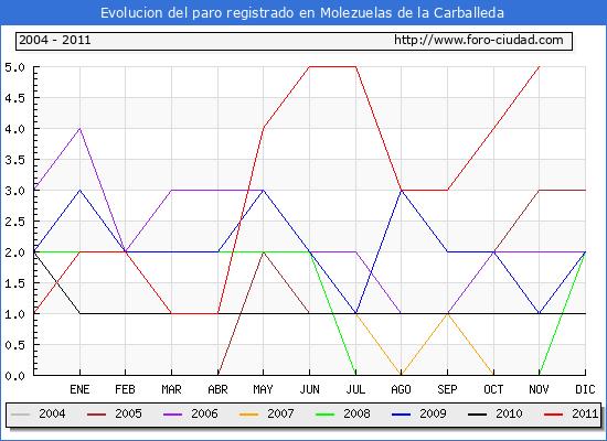 Evolucion  de los datos de parados para el Municipio de MOLEZUELAS DE LA CARBALLEDA hasta NOVIEMBRE del 2011.