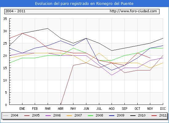 Evolucion  de los datos de parados para el Municipio de RIONEGRO DEL PUENTE hasta NOVIEMBRE del 2011.