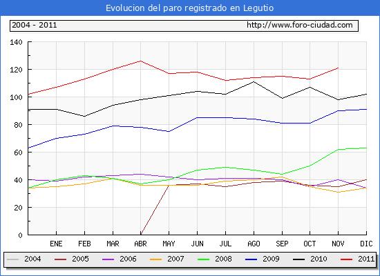 Evolucion  de los datos de parados para el Municipio de LEGUTIANO hasta NOVIEMBRE del 2011.