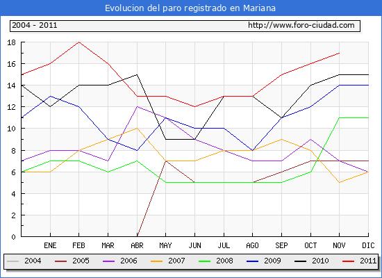 Evolucion  de los datos de parados para el Municipio de MARIANA hasta NOVIEMBRE del 2011.