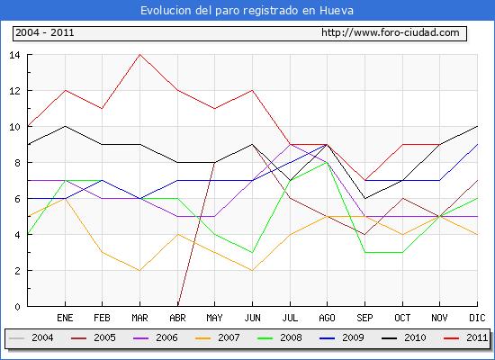 Evolucion  de los datos de parados para el Municipio de HUEVA hasta NOVIEMBRE del 2011.