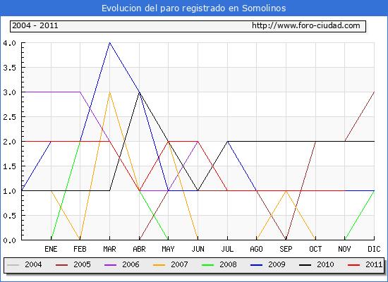 Evolucion  de los datos de parados para el Municipio de SOMOLINOS hasta NOVIEMBRE del 2011.