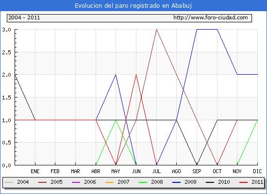 Evolucion  de los datos de parados para el Municipio de ABABUJ hasta NOVIEMBRE del 2011.