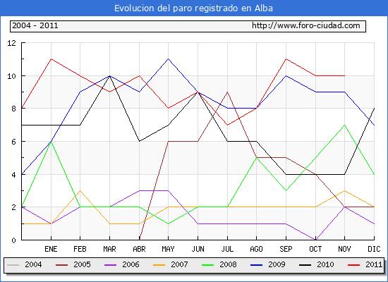 Evolucion  de los datos de parados para el Municipio de ALBA hasta NOVIEMBRE del 2011.
