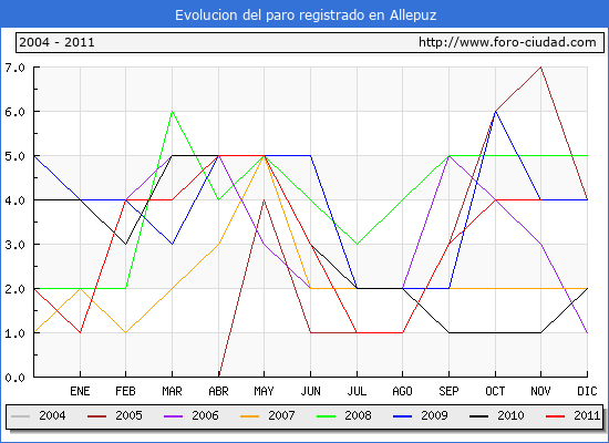 Evolucion  de los datos de parados para el Municipio de ALLEPUZ hasta NOVIEMBRE del 2011.