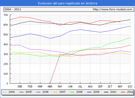 Evolucion  de los datos de parados para el Municipio de ANDORRA hasta NOVIEMBRE del 2011.