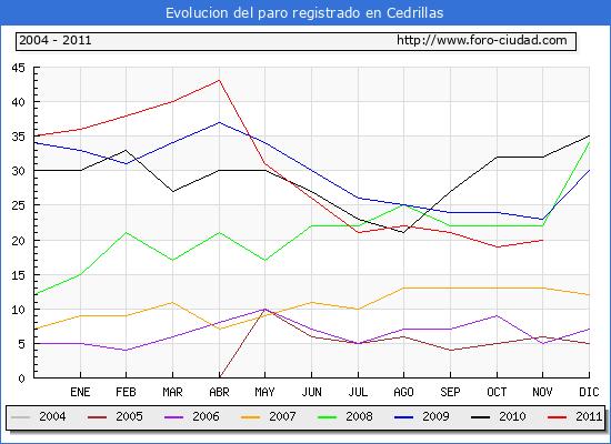 Evolucion  de los datos de parados para el Municipio de CEDRILLAS hasta NOVIEMBRE del 2011.