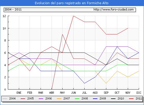 Evolucion  de los datos de parados para el Municipio de FORMICHE ALTO hasta NOVIEMBRE del 2011.