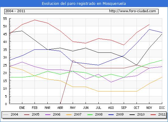 Evolucion  de los datos de parados para el Municipio de MOSQUERUELA hasta NOVIEMBRE del 2011.