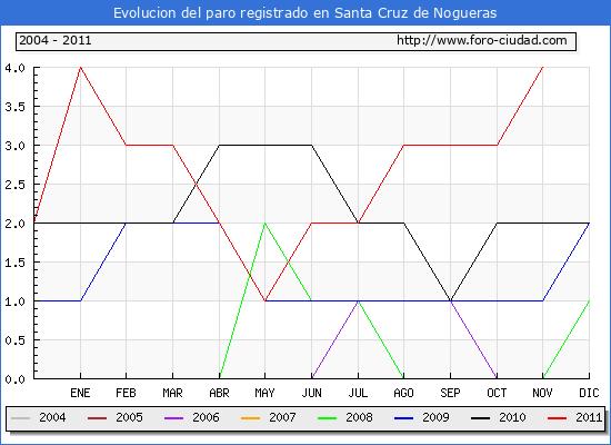 Evolucion  de los datos de parados para el Municipio de SANTA CRUZ DE NOGUERAS hasta NOVIEMBRE del 2011.
