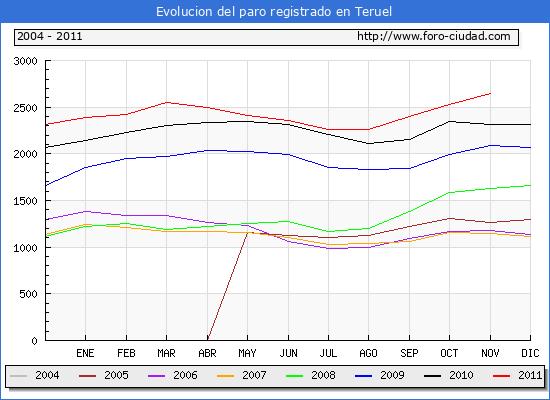 Evolucion  de los datos de parados para el Municipio de TERUEL hasta NOVIEMBRE del 2011.