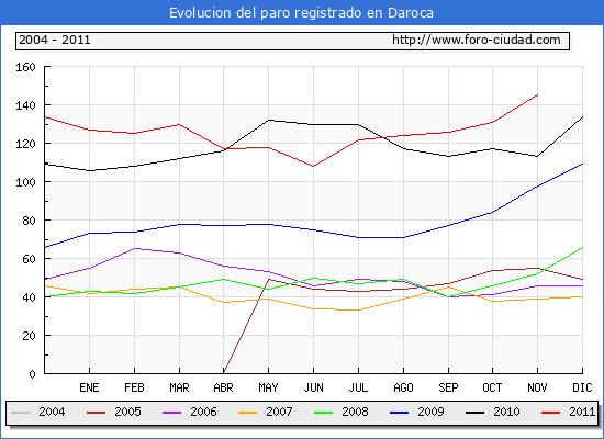 Evolucion  de los datos de parados para el Municipio de DAROCA hasta NOVIEMBRE del 2011.