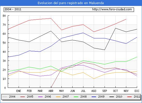 Evolucion  de los datos de parados para el Municipio de MALUENDA hasta NOVIEMBRE del 2011.