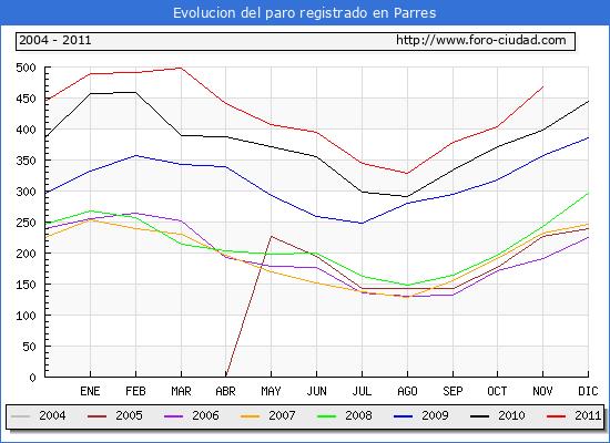Evolucion  de los datos de parados para el Municipio de PARRES hasta NOVIEMBRE del 2011.