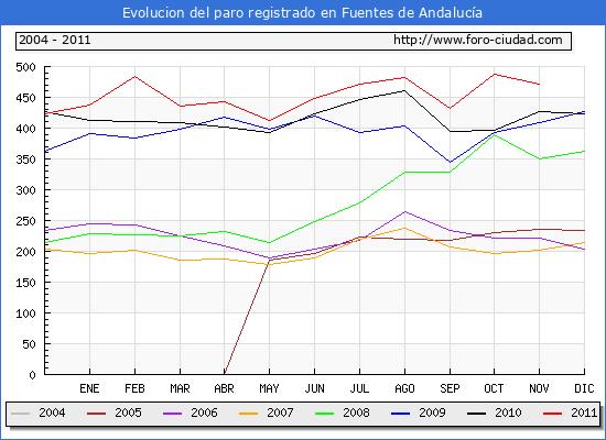 Evolucion  de los datos de parados para el Municipio de FUENTES DE ANDALUCIA hasta NOVIEMBRE del 2011.