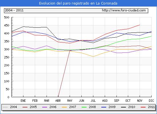 Evolucion  de los datos de parados para el Municipio de LA CORONADA hasta NOVIEMBRE del 2011.