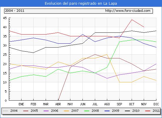 Evolucion  de los datos de parados para el Municipio de LA LAPA hasta NOVIEMBRE del 2011.