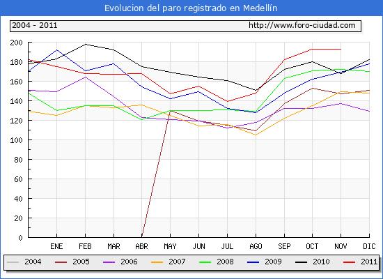 Evolucion  de los datos de parados para el Municipio de MEDELLIN hasta NOVIEMBRE del 2011.
