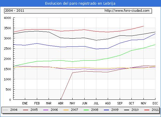 Evolucion  de los datos de parados para el Municipio de LEBRIJA hasta NOVIEMBRE del 2011.