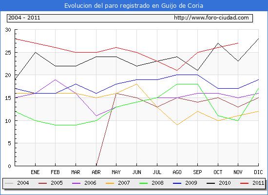 Evolucion  de los datos de parados para el Municipio de GUIJO DE CORIA hasta NOVIEMBRE del 2011.