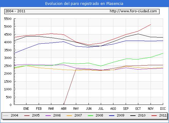 Evolucion  de los datos de parados para el Municipio de PLASENCIA hasta NOVIEMBRE del 2011.