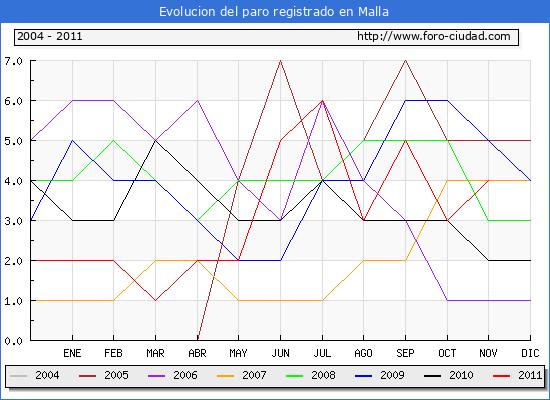 Evolucion  de los datos de parados para el Municipio de MALLA hasta NOVIEMBRE del 2011.