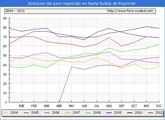 Evolucion  de los datos de parados para el Municipio de SANTA EULALIA DE RIUPRIMER hasta NOVIEMBRE del 2011.